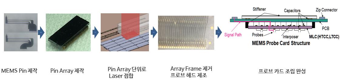 반도체 웨이퍼의 Device들을 Test하기 위한 소모품인 Probe Card 제조 대표 이미지